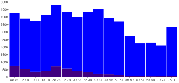 Graph: Population by Age and Hispanic or Latino Origin, 2000 Census - Lakewood, Washington - Census Viewer