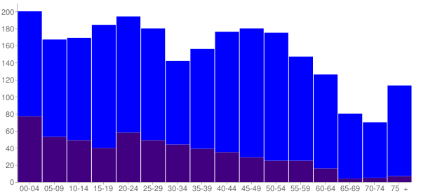 Graph: Population by Age and Hispanic or Latino Origin, 2010 Census - Fairmont, Illinois - Census Viewer