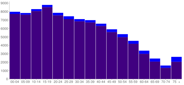 Graph: Population by Age and Hispanic or Latino Origin, 2010 Census - South Gate, California - Census Viewer