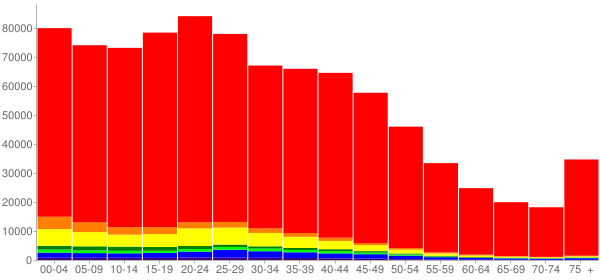 Graph: Population by Age and Race, 2000 Census - Salt Lake County, Utah - Census Viewer