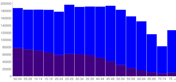 Graph: Population by Age and Hispanic or Latino Origin, 2010 Census - Nevada - Census Viewer