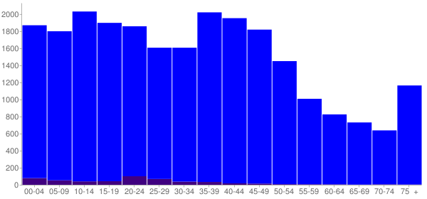 Graph: Population by Age and Hispanic or Latino Origin, 2000 Census - Meade County, South Dakota - Census Viewer