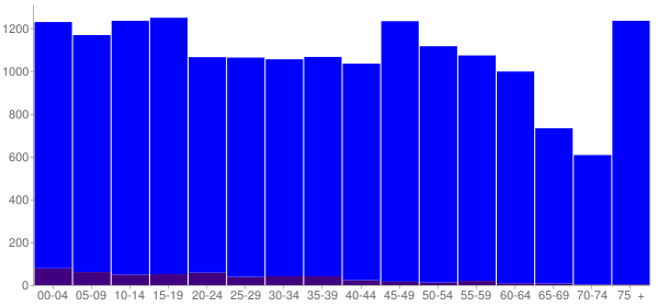 Graph: Population by Age and Hispanic or Latino Origin, 2010 Census - Dyersburg, Tennessee - Census Viewer
