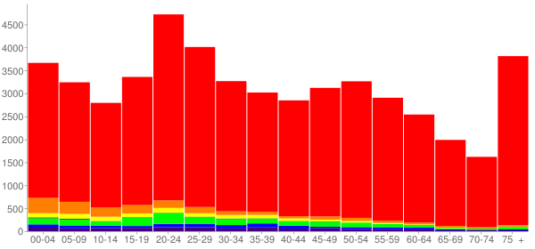 Graph: Population by Age and Race, 2010 Census - Joplin, Missouri - Census Viewer