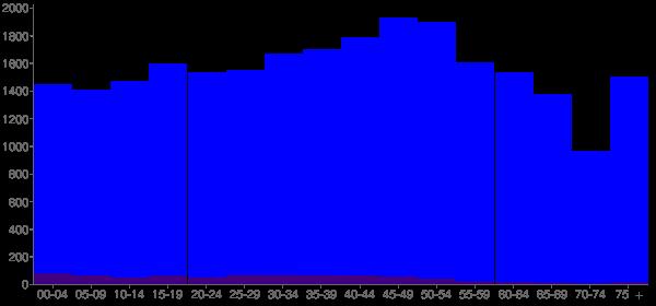 Graph: Population by Age and Hispanic or Latino Origin, 2010 Census - Washington County, Florida - Census Viewer
