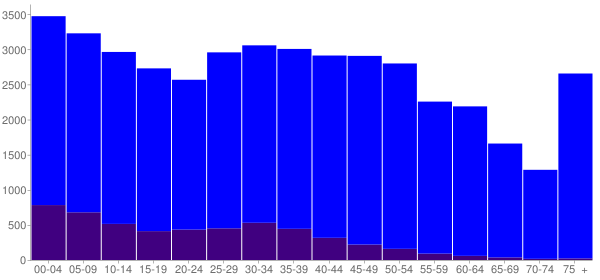 Graph: Population by Age and Hispanic or Latino Origin, 2010 Census - Kannapolis, North Carolina - Census Viewer