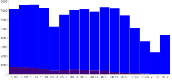 Graph: Population by Age and Hispanic or Latino Origin, 2010 Census - Broken Arrow, Oklahoma - Census Viewer