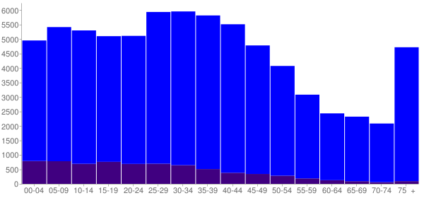 Graph: Population by Age and Hispanic or Latino Origin, 2000 Census - Wilmington, Delaware - Census Viewer