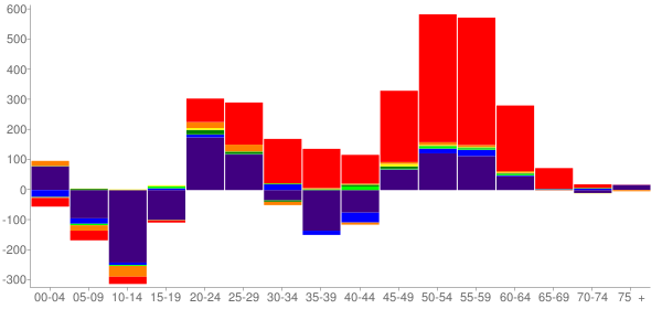 Graph: Change in Population between 2000 and 2010, by Age and Race - North Slope County, Alaska - Census Viewer