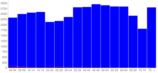 Graph: Population by Age and Hispanic or Latino Origin, 2010 Census - Campbell County, Tennessee - Census Viewer