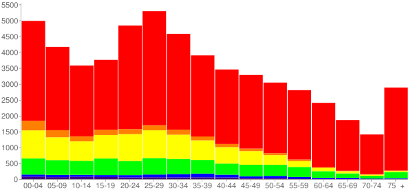 Graph: Population by Age and Race, 2010 Census - Conroe, Texas - Census Viewer
