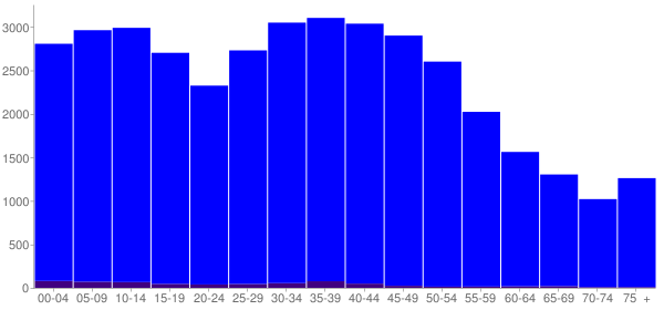 Graph: Population by Age and Hispanic or Latino Origin, 2000 Census - Huber Heights, Ohio - Census Viewer