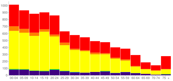 Graph: Population by Age and Race, 2010 Census - Toppenish, Washington - Census Viewer