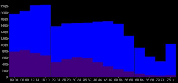 Graph: Population by Age and Hispanic or Latino Origin, 2010 Census - Zion, Illinois - Census Viewer