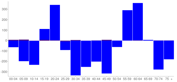 Graph: Change in Population between 2000 and 2010, by Age and Hispanic or Latino Origin - Greensburg, Pennsylvania - Census Viewer