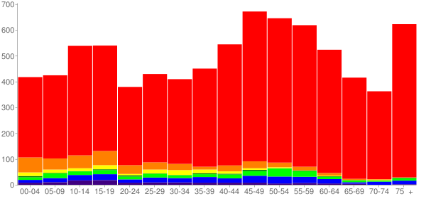 Graph: Population by Age and Race, 2010 Census - Summit, Washington - Census Viewer