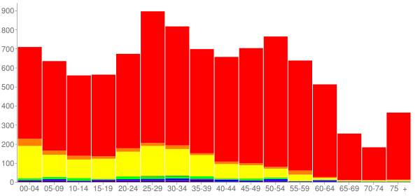 Graph: Population by Age and Race, 2010 Census - Glenwood Springs, Colorado - Census Viewer