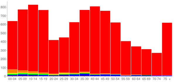 Graph: Population by Age and Race, 2000 Census - Veradale, Washington - Census Viewer