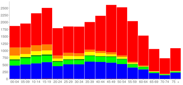 Graph: Population by Age and Race, 2010 Census - East Hill-Meridian, Washington - Census Viewer