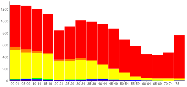Graph: Population by Age and Race, 2000 Census - Dumas, Texas - Census Viewer