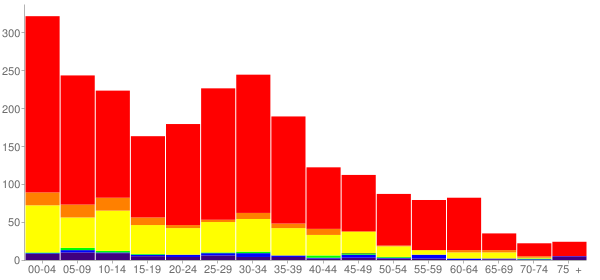 Graph: Change in Population between 2000 and 2010, by Age and Race - Moxee (Moxee City), Washington - Census Viewer