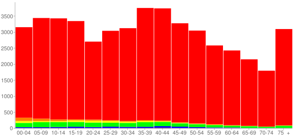 Graph: Population by Age and Race, 2000 Census - Coffee County, Tennessee - Census Viewer