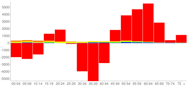 Graph: Change in Population between 2000 and 2010, by Age and Race - Litchfield County, Connecticut - Census Viewer