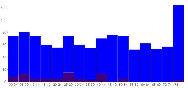 Graph: Population by Age and Hispanic or Latino Origin, 2010 Census - Amelia Court House (Amelia), Virginia - Census Viewer
