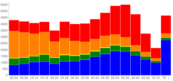 Graph: Population by Age and Race, 2010 Census - Kauai County, Hawaii - Census Viewer