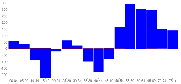 Graph: Change in Population between 2000 and 2010, by Age and Hispanic or Latino Origin - Custer County, South Dakota - Census Viewer
