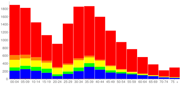 Graph: Population by Age and Race, 2010 Census - Round Lake, Illinois - Census Viewer
