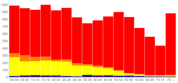 Graph: Population by Age and Race, 2010 Census - East Wenatchee, Washington - Census Viewer