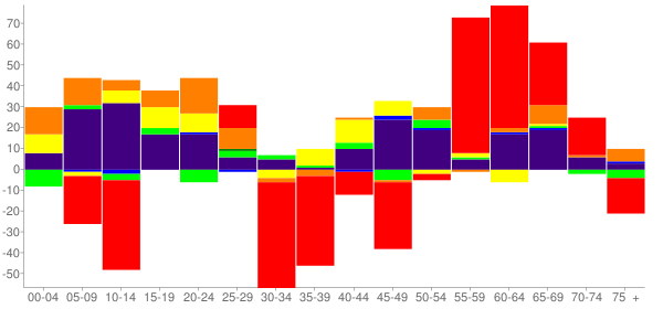 Graph: Change in Population between 2000 and 2010, by Age and Race - Fort Gibson, Oklahoma - Census Viewer