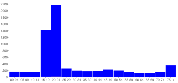 Graph: Population by Age and Hispanic or Latino Origin, 2000 Census - Clarion, Pennsylvania - Census Viewer