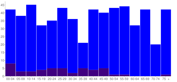 Graph: Population by Age and Hispanic or Latino Origin, 2010 Census - Miami, Texas - Census Viewer
