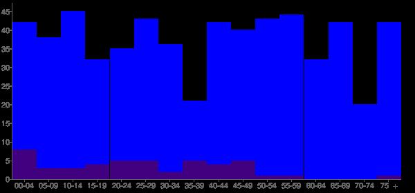 Graph: Population by Age and Hispanic or Latino Origin, 2010 Census - Miami, Texas - Census Viewer