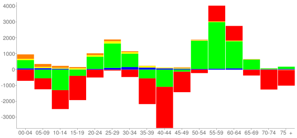 Graph: Change in Population between 2000 and 2010, by Age and Race - Shreveport, Louisiana - Census Viewer