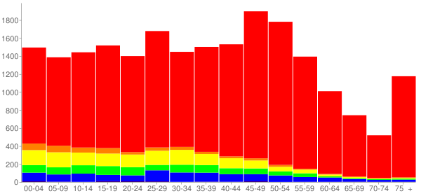 Graph: Population by Age and Race, 2010 Census - Villa Park, Illinois - Census Viewer