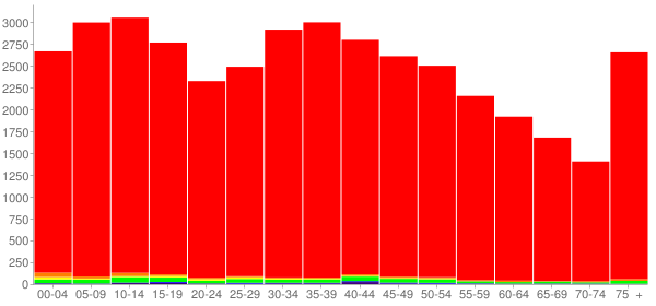 Graph: Population by Age and Race, 2000 Census - Lawrence County, Tennessee - Census Viewer