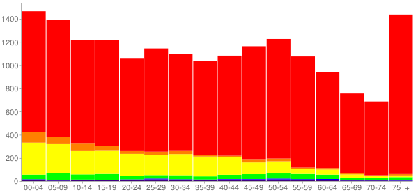 Graph: Population by Age and Race, 2010 Census - Pampa, Texas - Census Viewer