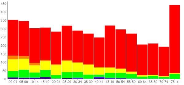 Graph: Population by Age and Race, 2010 Census - La Grange, Texas - Census Viewer