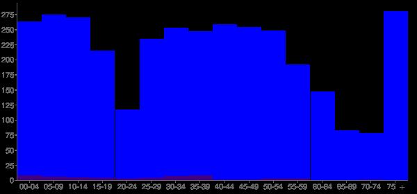 Graph: Population by Age and Hispanic or Latino Origin, 2010 Census - Mariemont, Ohio - Census Viewer