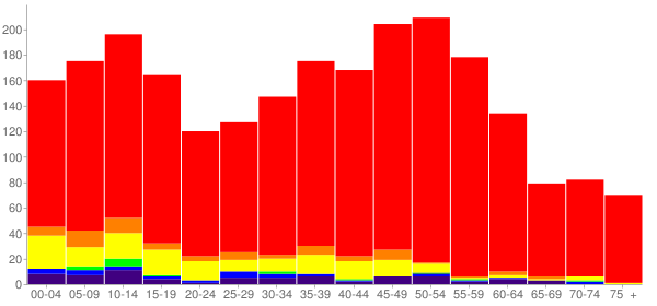 Graph: Population by Age and Race, 2010 Census - Rochester, Washington - Census Viewer