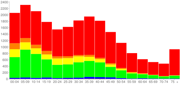 Graph: Population by Age and Race, 2000 Census - Zion, Illinois - Census Viewer