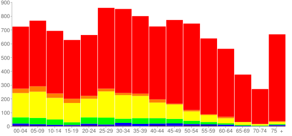 Graph: Population by Age and Race, 2010 Census - Lyons, Illinois - Census Viewer
