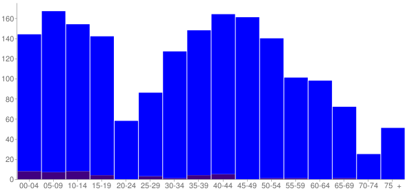 Graph: Population by Age and Hispanic or Latino Origin, 2010 Census - Hudson, Illinois - Census Viewer