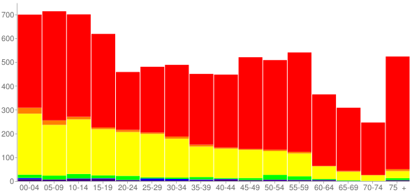 Graph: Population by Age and Race, 2010 Census - Castro County, Texas - Census Viewer
