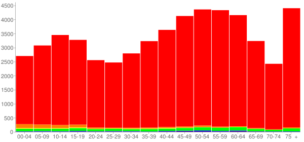 Graph: Population by Age and Race, 2010 Census - Roane County, Tennessee - Census Viewer