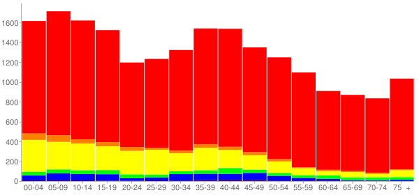 Graph: Population by Age and Race, 2000 Census - Calhoun County, Texas - Census Viewer