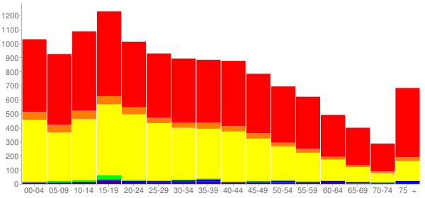 Graph: Population by Age and Race, 2010 Census - Commerce, California - Census Viewer
